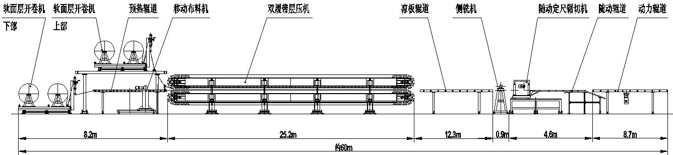 聚氨酯板生产线